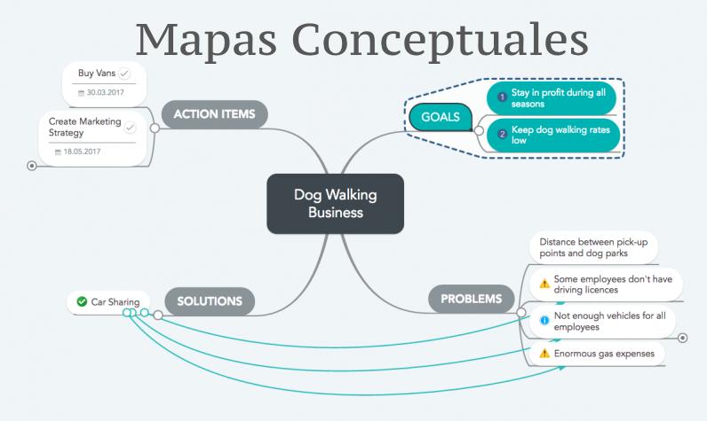 Ejemplos De Mapa Conceptual.Mapa Conceptual Que Es Y Como Se Hace Uno Ejemplos