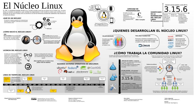 Ejemplo de infografia